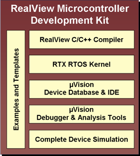 Keil RealView Microcontroller Development Kit & RealView  Real-Time Library v.4.10